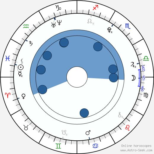 Min Yoon Gi wikipedia, horoscope, astrology, instagram