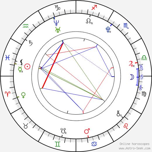 Min Yoon Gi birth chart, Min Yoon Gi astro natal horoscope, astrology