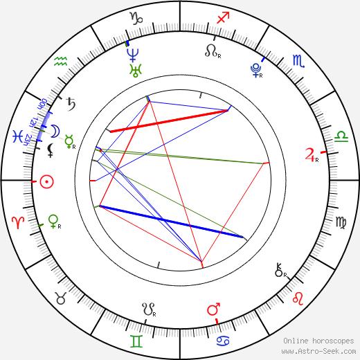 Suraj Sharma birth chart, Suraj Sharma astro natal horoscope, astrology