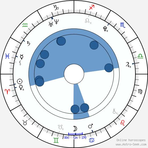 Tomáš Polák wikipedia, horoscope, astrology, instagram