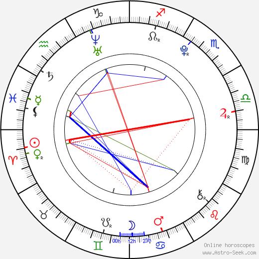 Tomáš Polák birth chart, Tomáš Polák astro natal horoscope, astrology