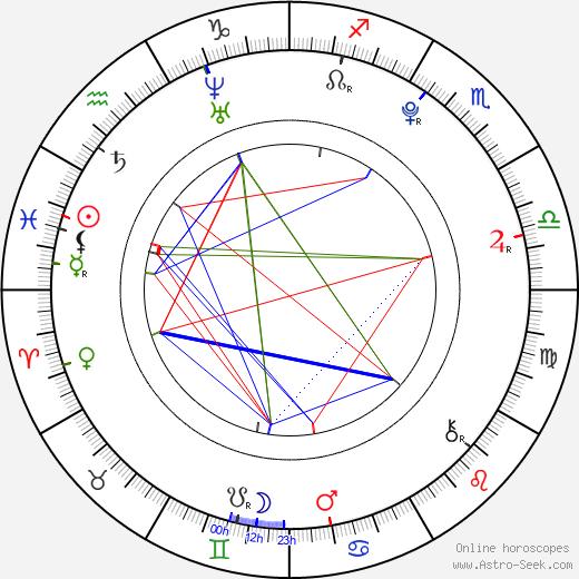 Yu SangDo день рождения гороскоп, Yu SangDo Натальная карта онлайн