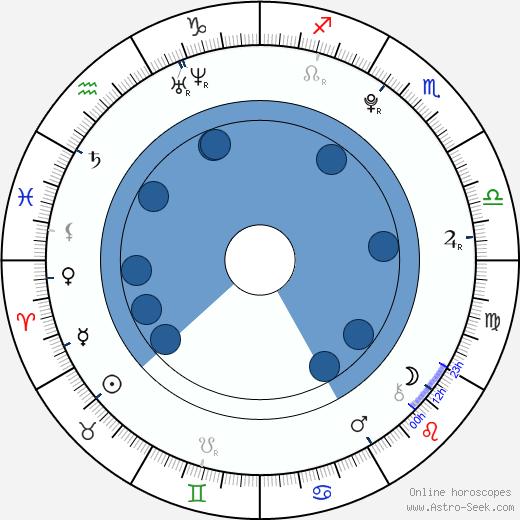 Alexandre Tacchino wikipedia, horoscope, astrology, instagram