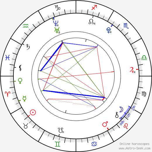Alexandre Tacchino день рождения гороскоп, Alexandre Tacchino Натальная карта онлайн