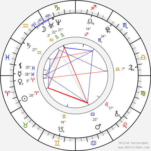 Anjelica birth chart, biography, wikipedia 2020, 2021