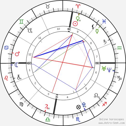 Blair Fowler день рождения гороскоп, Blair Fowler Натальная карта онлайн