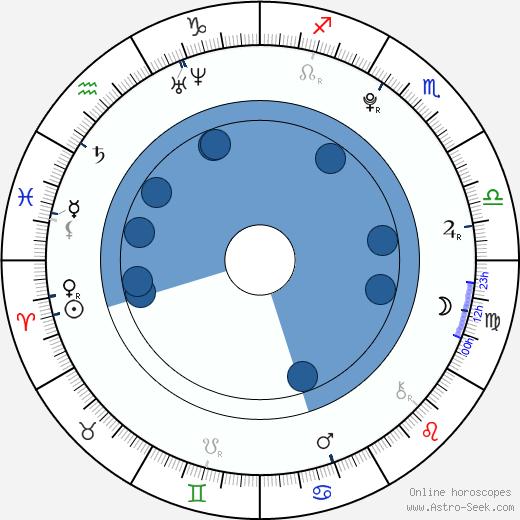Daniela Bobadilla wikipedia, horoscope, astrology, instagram