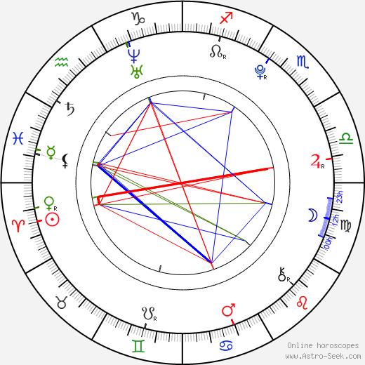 Daniela Bobadilla день рождения гороскоп, Daniela Bobadilla Натальная карта онлайн