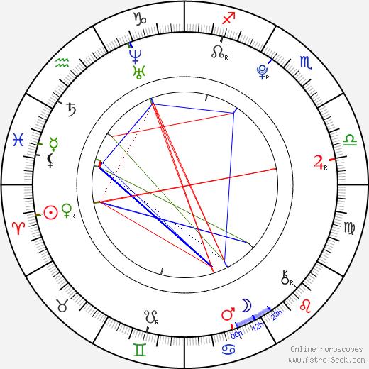 František Ciml birth chart, František Ciml astro natal horoscope, astrology