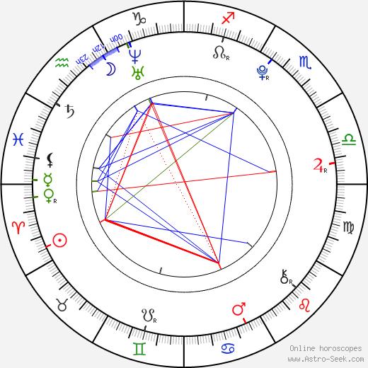 Грэм Филлипс Graham Phillips день рождения гороскоп, Graham Phillips Натальная карта онлайн