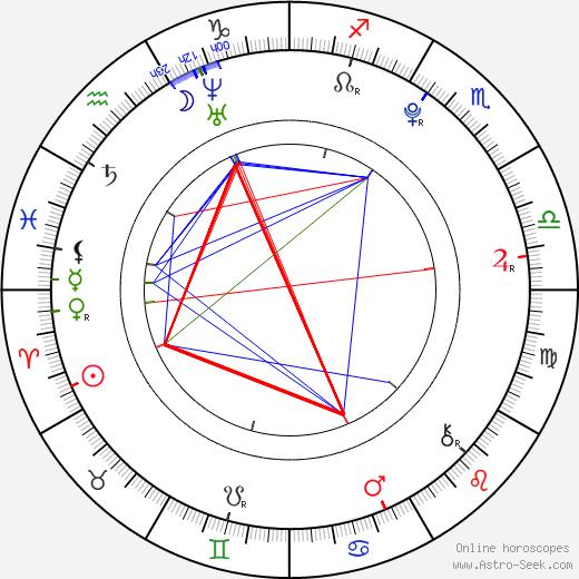 Hannah Marks birth chart, Hannah Marks astro natal horoscope, astrology