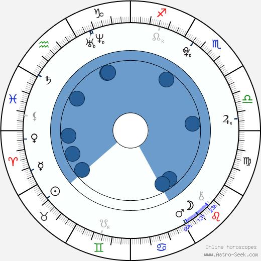 Jack Hurst wikipedia, horoscope, astrology, instagram