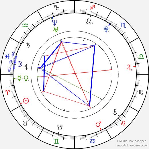 Jakub Kornfeil birth chart, Jakub Kornfeil astro natal horoscope, astrology