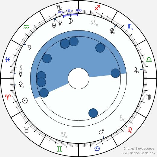 Katelyn Pippy wikipedia, horoscope, astrology, instagram