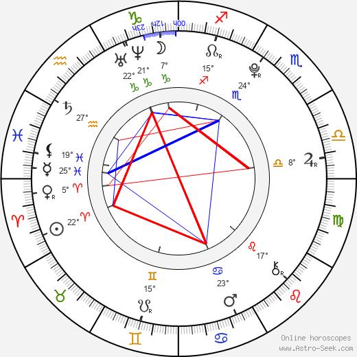 Katelyn Pippy birth chart, biography, wikipedia 2020, 2021