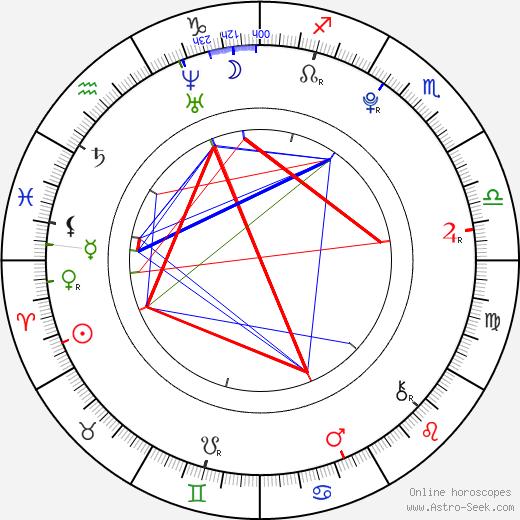 Katelyn Pippy birth chart, Katelyn Pippy astro natal horoscope, astrology