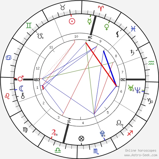 Lauren Rachel Lemieux день рождения гороскоп, Lauren Rachel Lemieux Натальная карта онлайн