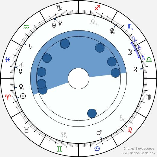 Leona Šenková wikipedia, horoscope, astrology, instagram