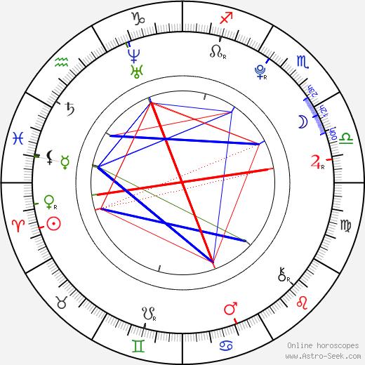 Leona Šenková birth chart, Leona Šenková astro natal horoscope, astrology