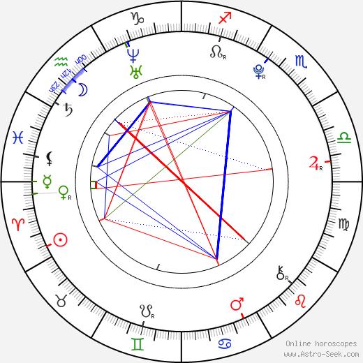 Madeleine Martin birth chart, Madeleine Martin astro natal horoscope, astrology