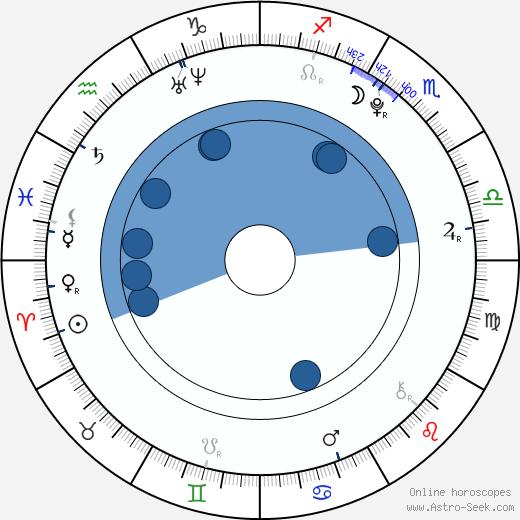 Paulína Ištvancová wikipedia, horoscope, astrology, instagram