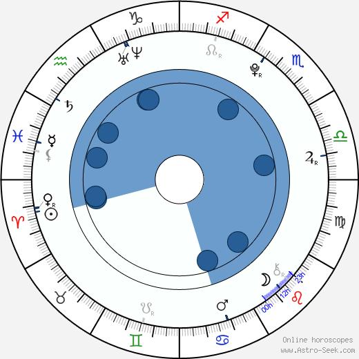 Petra Štíbrová wikipedia, horoscope, astrology, instagram