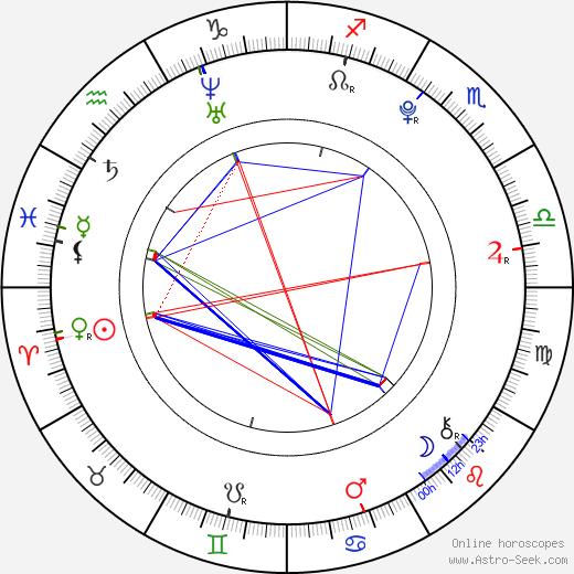 Petra Štíbrová birth chart, Petra Štíbrová astro natal horoscope, astrology
