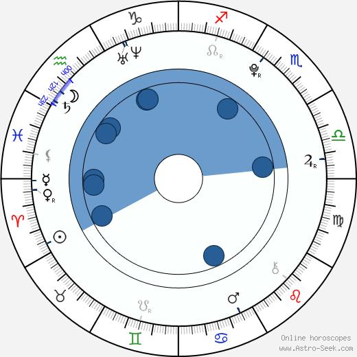 Siddarth Mahadevan wikipedia, horoscope, astrology, instagram