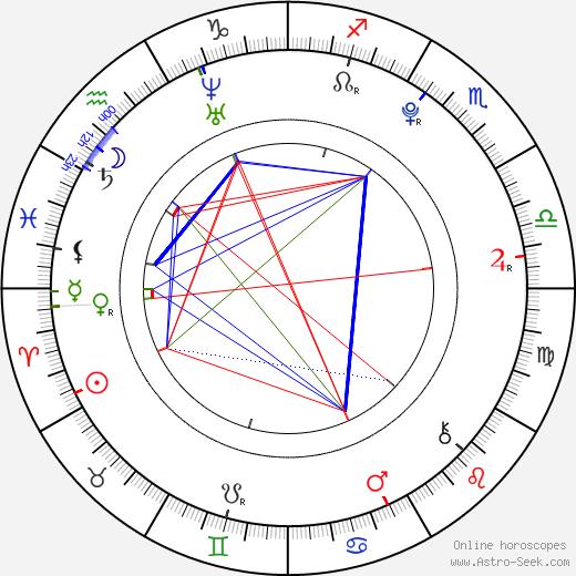 Siddarth Mahadevan день рождения гороскоп, Siddarth Mahadevan Натальная карта онлайн