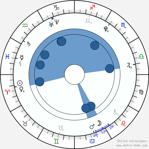 Stefan Sucurovic wikipedia, horoscope, astrology, instagram