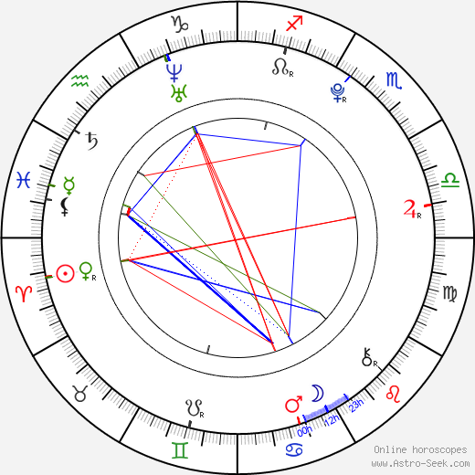 Stefan Sucurovic birth chart, Stefan Sucurovic astro natal horoscope, astrology