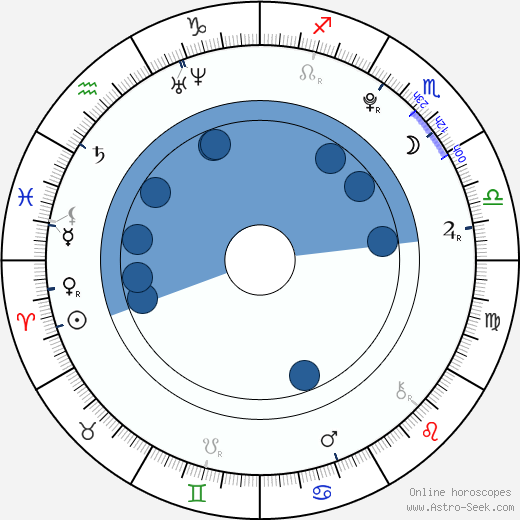 Trent Sullivan wikipedia, horoscope, astrology, instagram