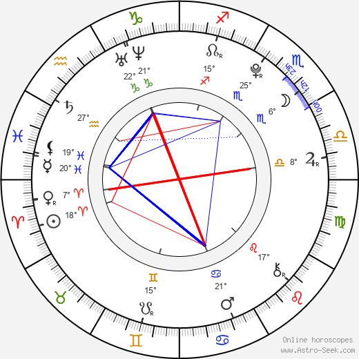 Trent Sullivan birth chart, biography, wikipedia 2019, 2020