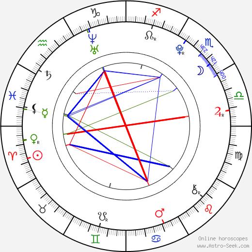 Trent Sullivan birth chart, Trent Sullivan astro natal horoscope, astrology