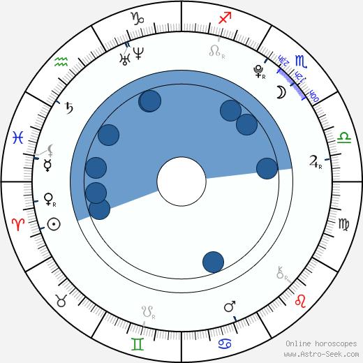 Václav Prošek wikipedia, horoscope, astrology, instagram