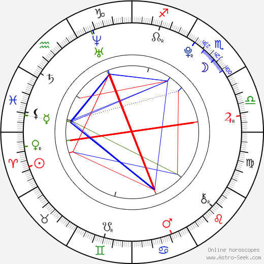 Václav Prošek день рождения гороскоп, Václav Prošek Натальная карта онлайн