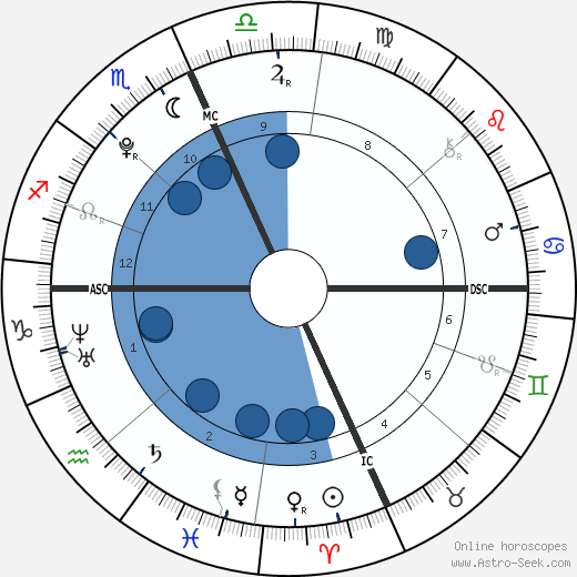 Victoria Lily Shaffer wikipedia, horoscope, astrology, instagram