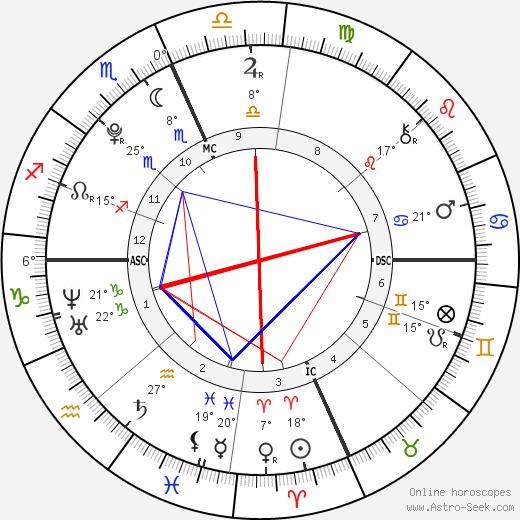 Victoria Lily Shaffer birth chart, biography, wikipedia 2019, 2020