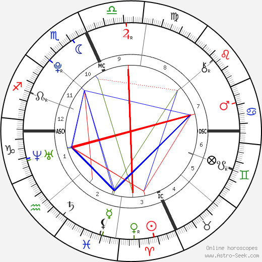 Victoria Lily Shaffer birth chart, Victoria Lily Shaffer astro natal horoscope, astrology
