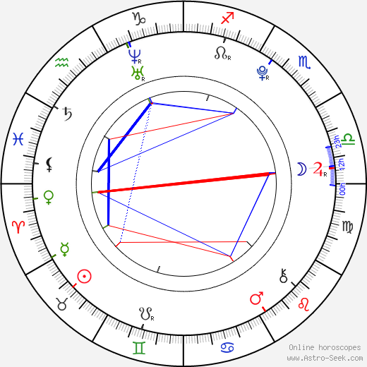 Andrea Ros birth chart, Andrea Ros astro natal horoscope, astrology