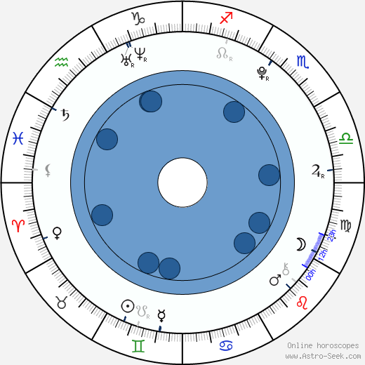 Barbora Kortusová wikipedia, horoscope, astrology, instagram