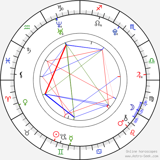 Barbora Kortusová birth chart, Barbora Kortusová astro natal horoscope, astrology