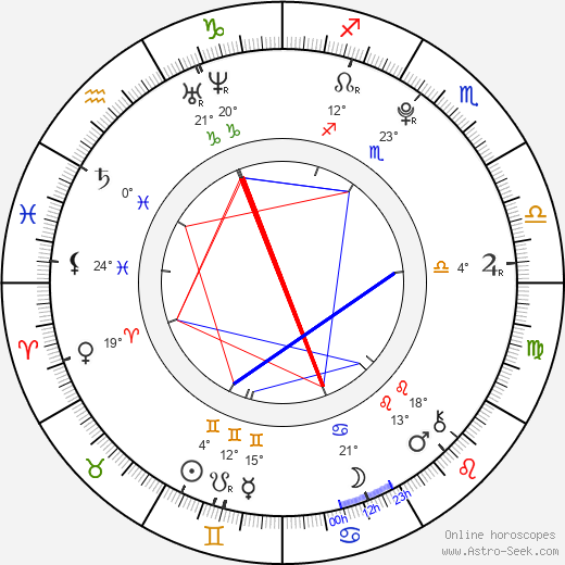 Bobby Lockwood birth chart, biography, wikipedia 2019, 2020