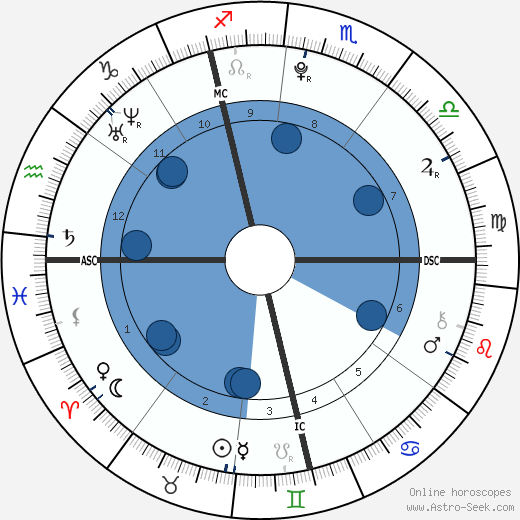 Camille Godard wikipedia, horoscope, astrology, instagram