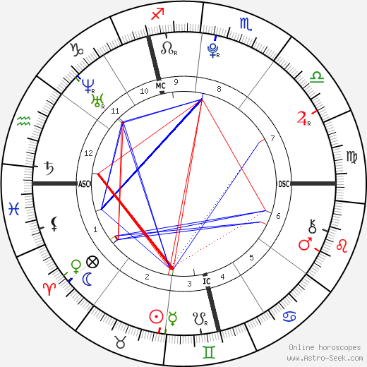 Camille Godard день рождения гороскоп, Camille Godard Натальная карта онлайн
