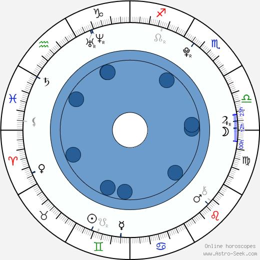 Dagmar Křížová wikipedia, horoscope, astrology, instagram