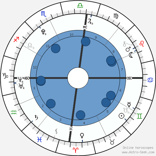Felipe de Pádua wikipedia, horoscope, astrology, instagram