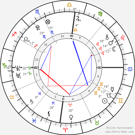 Felipe de Pádua birth chart, biography, wikipedia 2019, 2020