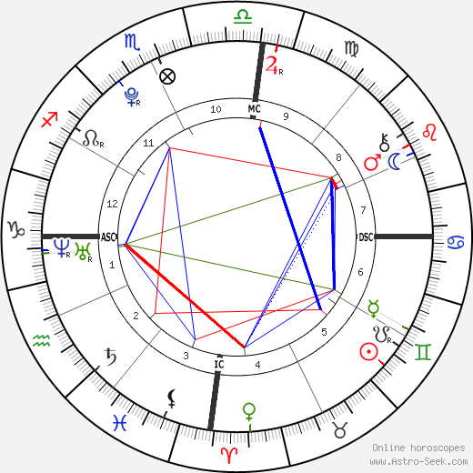 Felipe de Pádua astro natal birth chart, Felipe de Pádua horoscope, astrology
