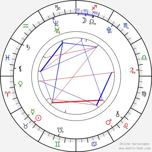 India Menuez astro natal birth chart, India Menuez horoscope, astrology